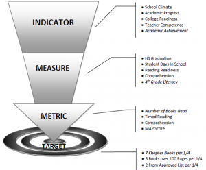 diagram of Indicators to school targets for scorecards